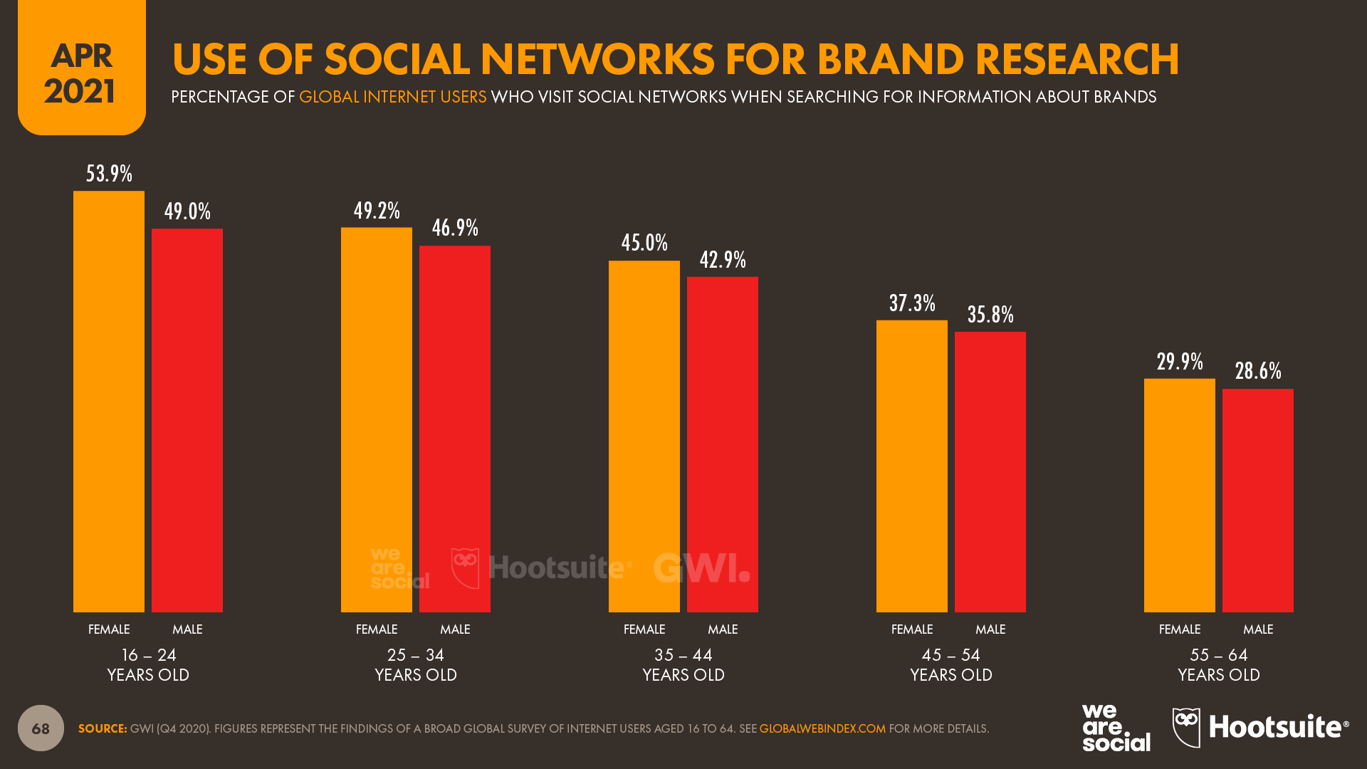 Use of Social Networks for Researching Brands (Age & Gender) April 2021 DataReportal