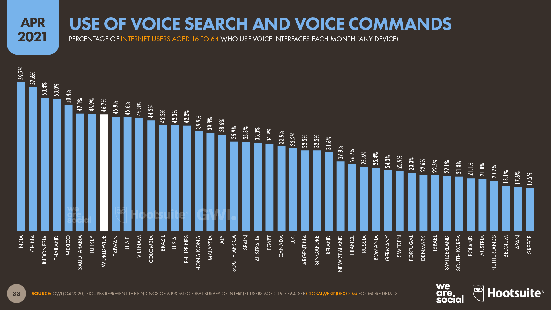 Use of Voice Search and Voice Commands April 2021 DataReportal