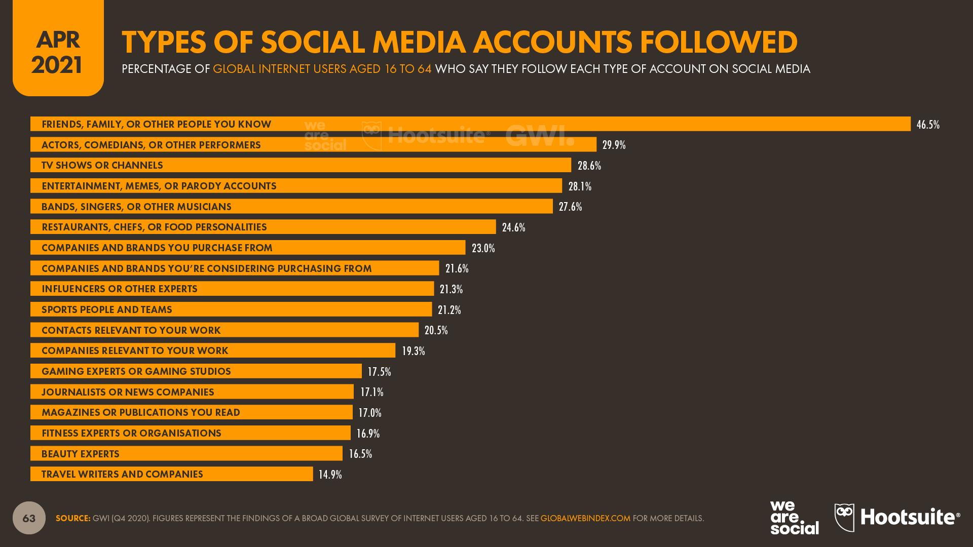Types of Social Media Account Followed April 2021 DataReportal