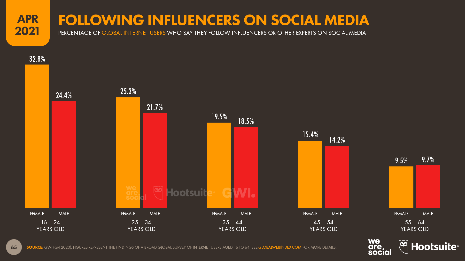 Following Influencers (Age & Gender) April 2021 DataReportal