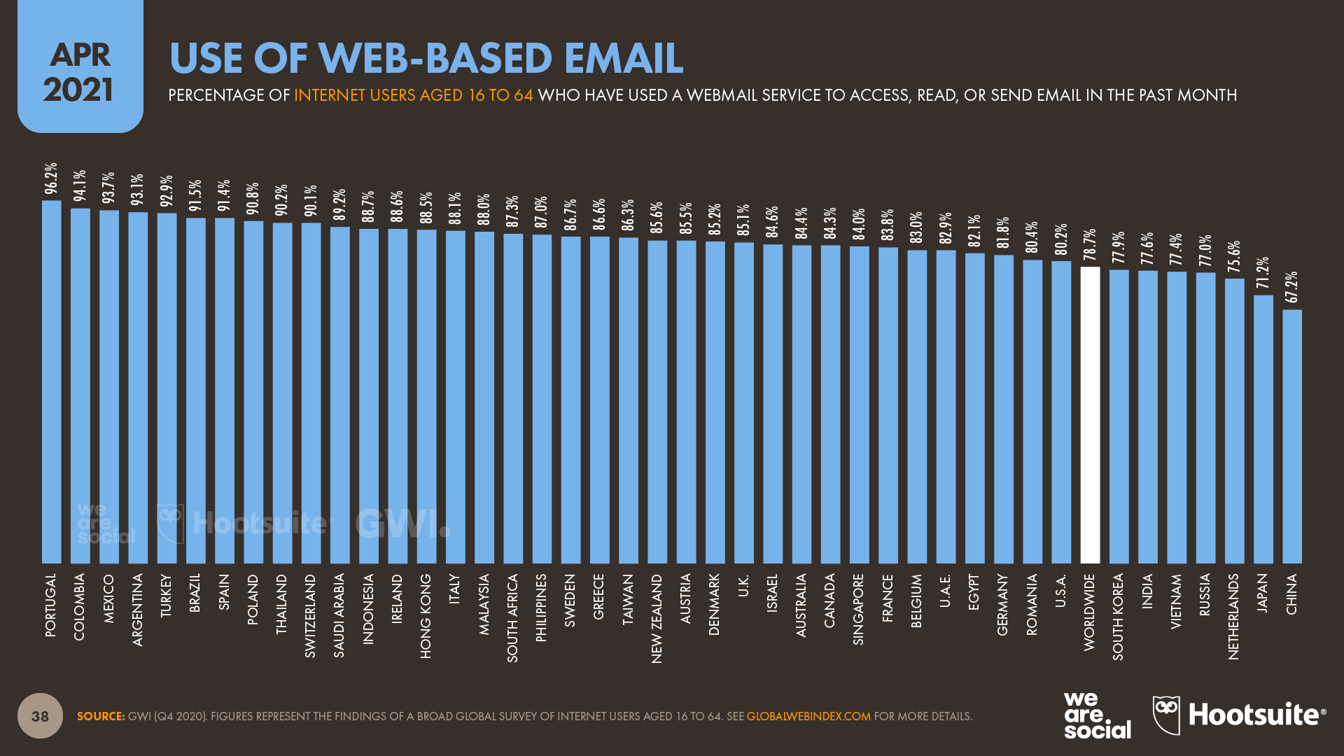 Use of Web-Based Email Services April 2021 DataReportal