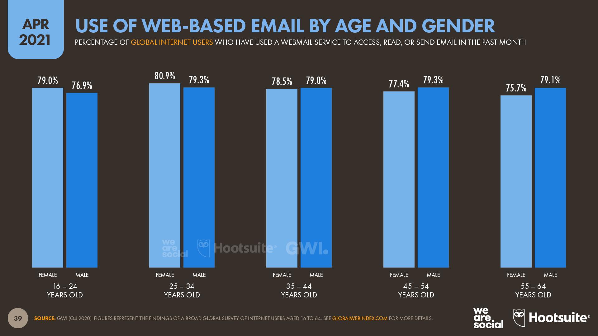 Use of Web-Based Email (Age & Gender) April 2021 DataReportal