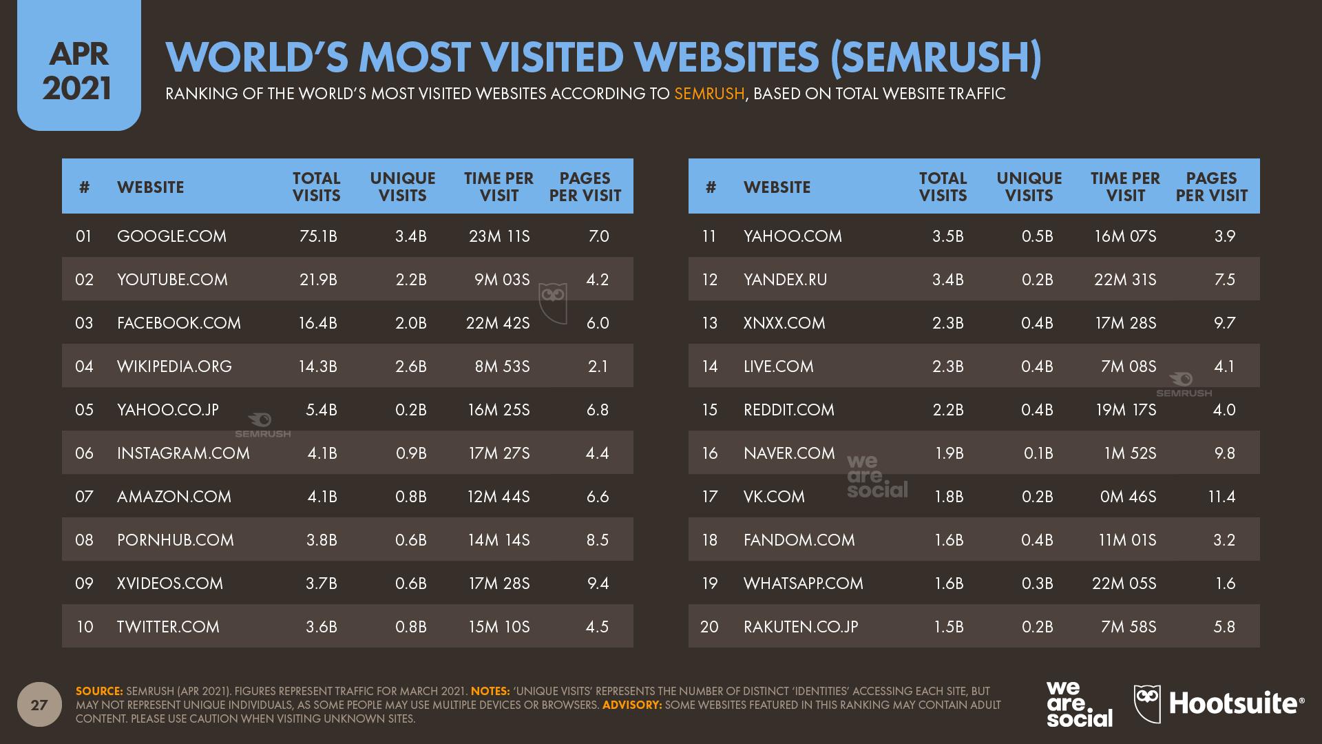 World's Top Websites According to Semrush April 2021 DataReportal