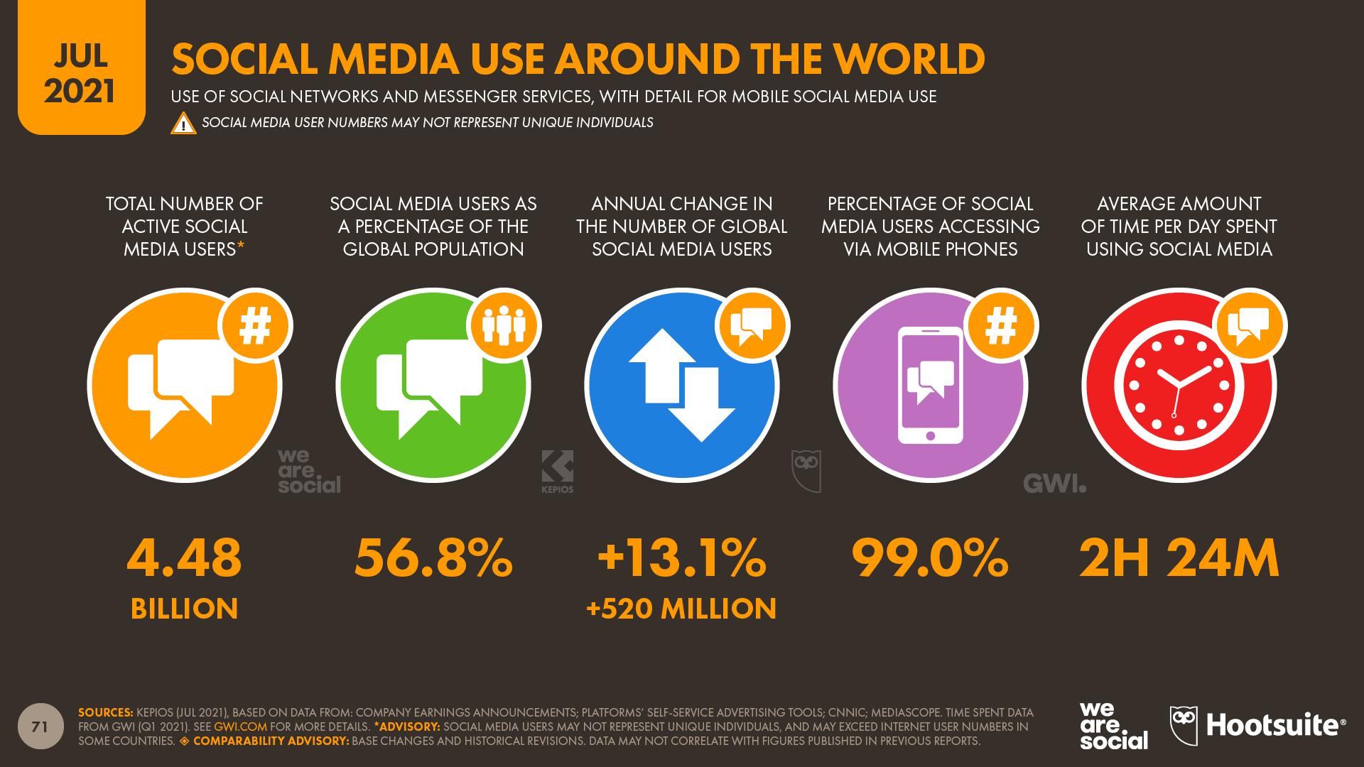 Global Social Media Overview July 2021 DataReportal