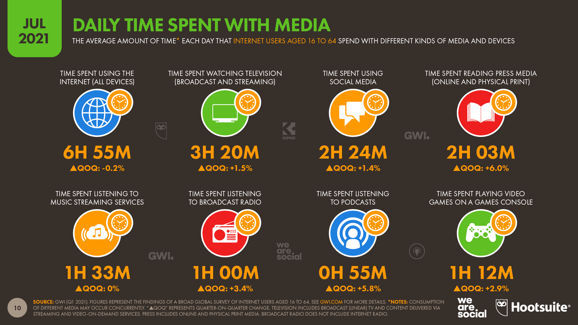 Daily Time Spent with Different Kinds of Media July 2021 DataReportal
