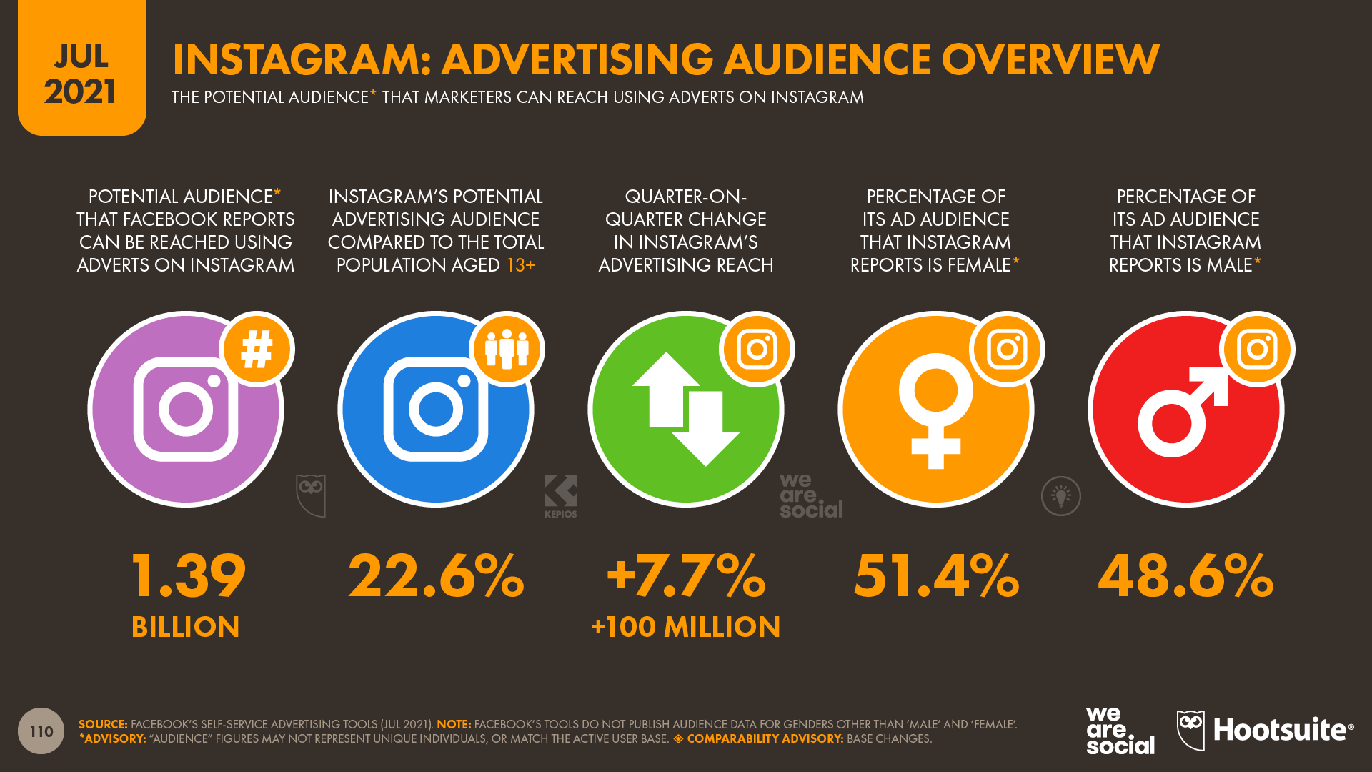 Instagram Advertising Audience Overview July 2021 DataReportal
