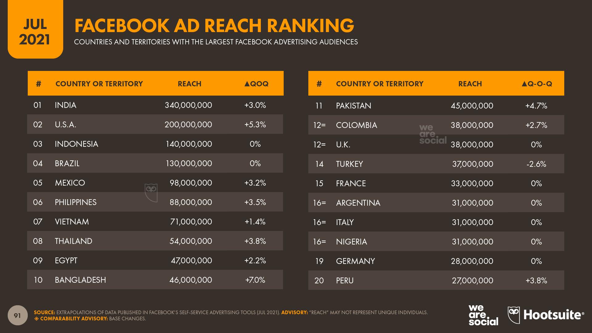 Facebook Advertising Reach Rank July 2021 DataReportal