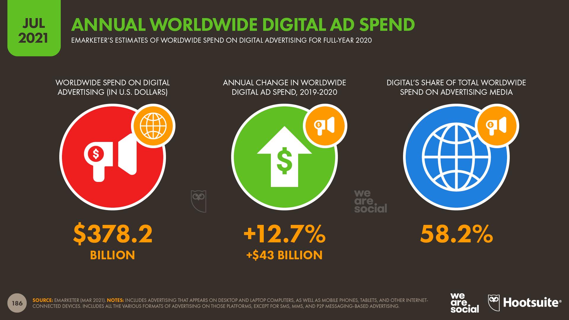 Annual Digital Worldwide Ad Spend July 2021 DataReportal