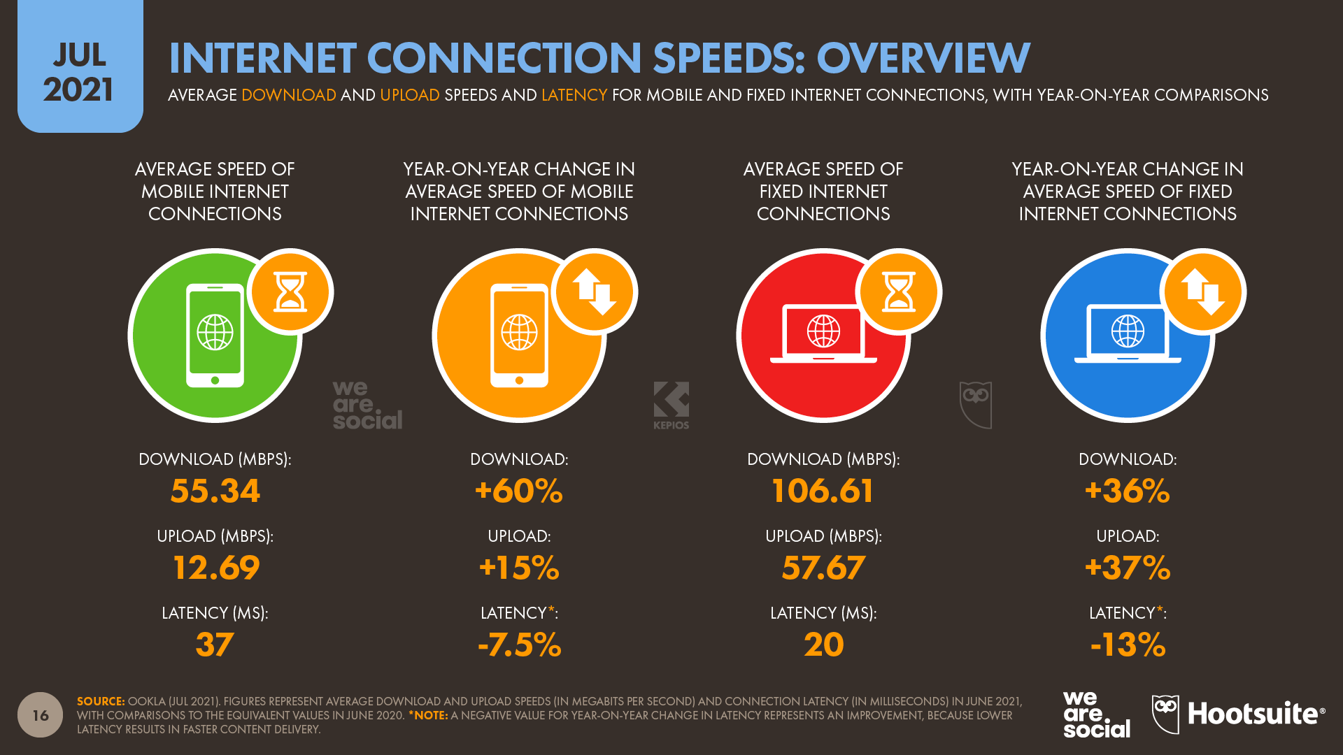 Internet Connection Speeds Overview July 2021 DataReportal