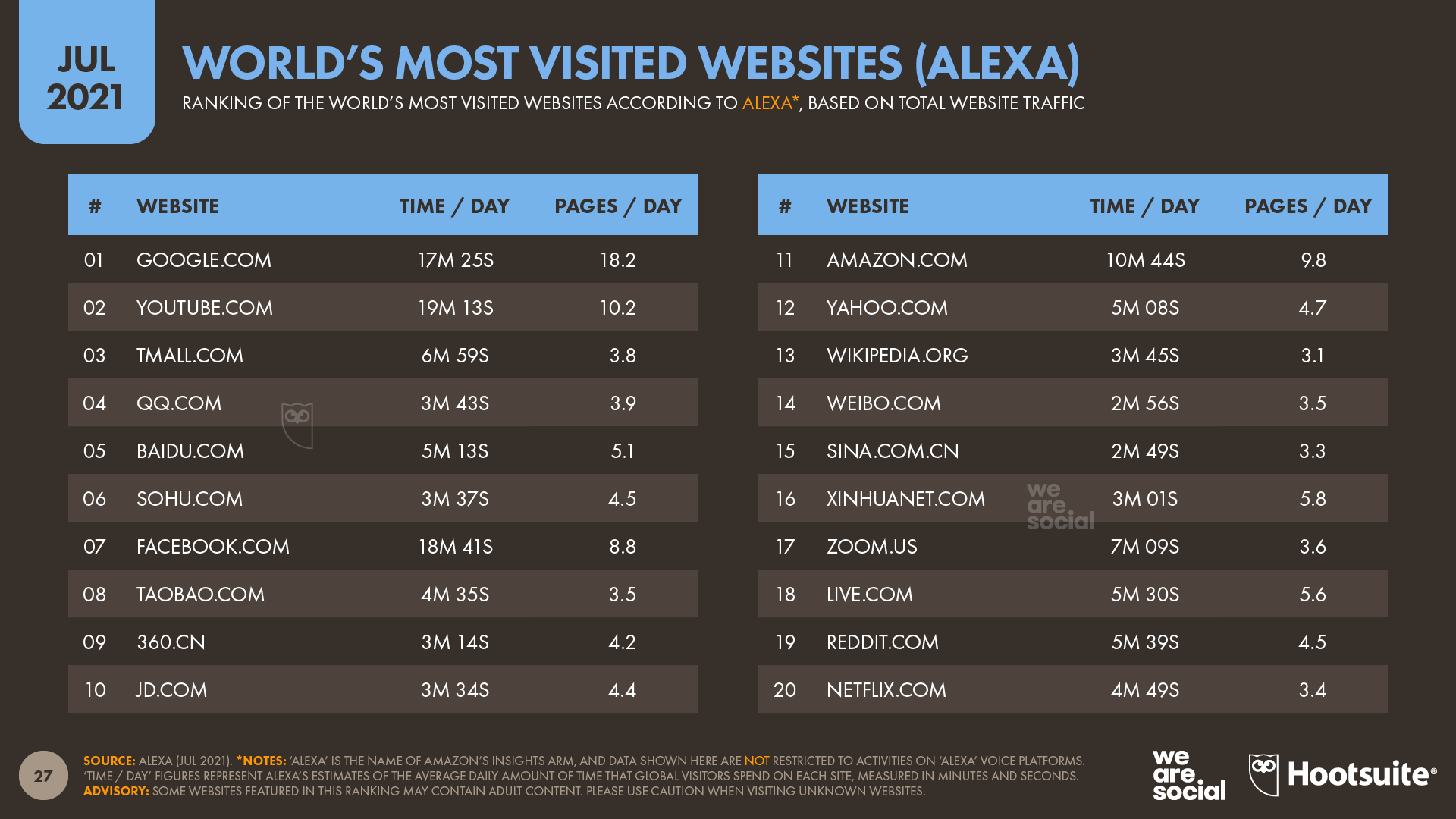 Alexa's Ranking of the World's Most Visited Websites July 2021 DataReportal