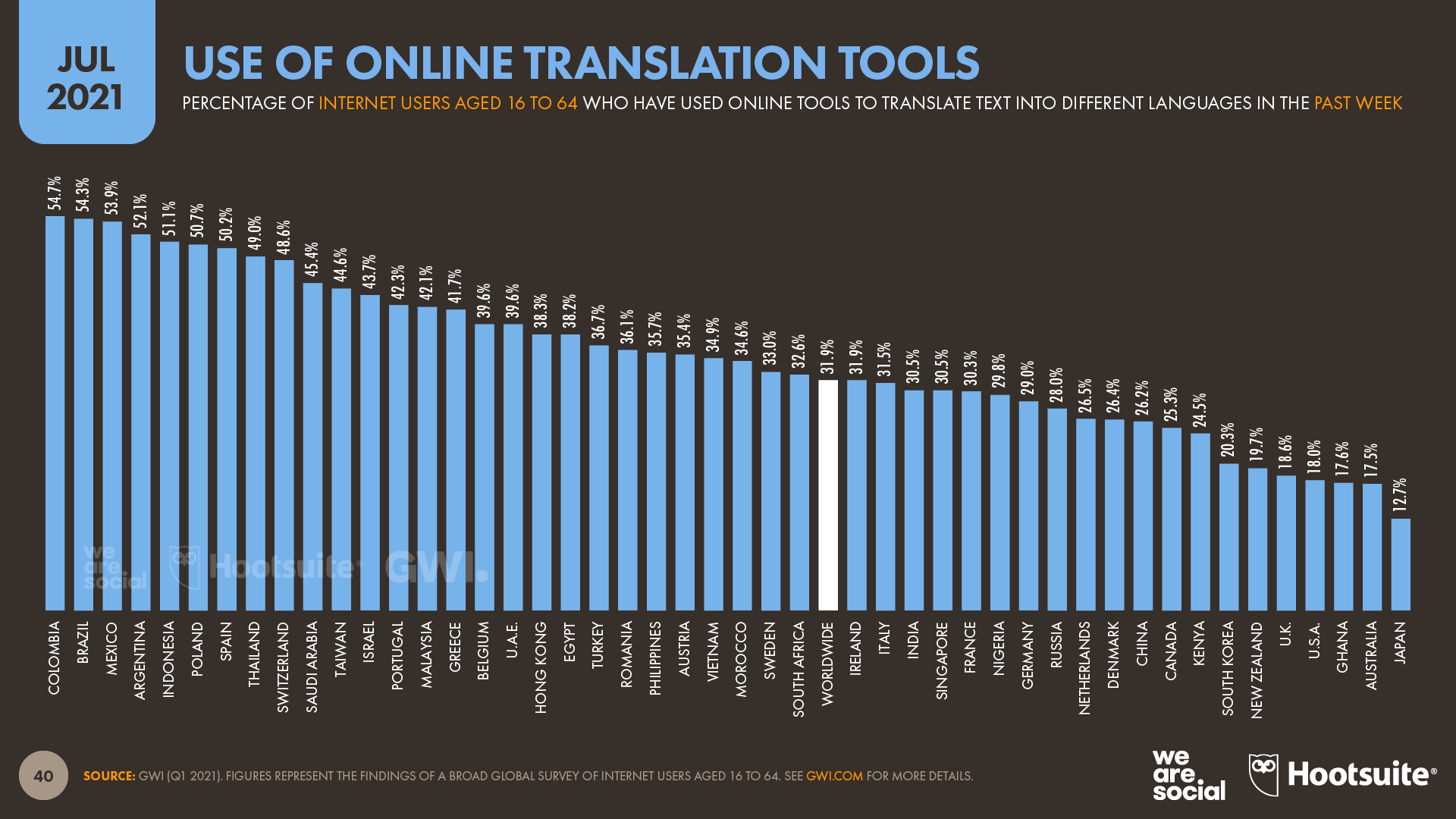 Use of Online Translation Tools by Country July 2021 DataReportal