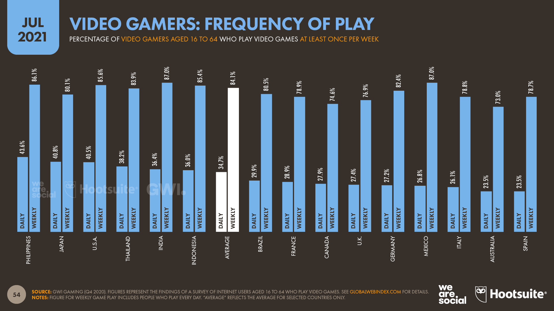 Frequency of Video Game Play July 2021 DataReportal