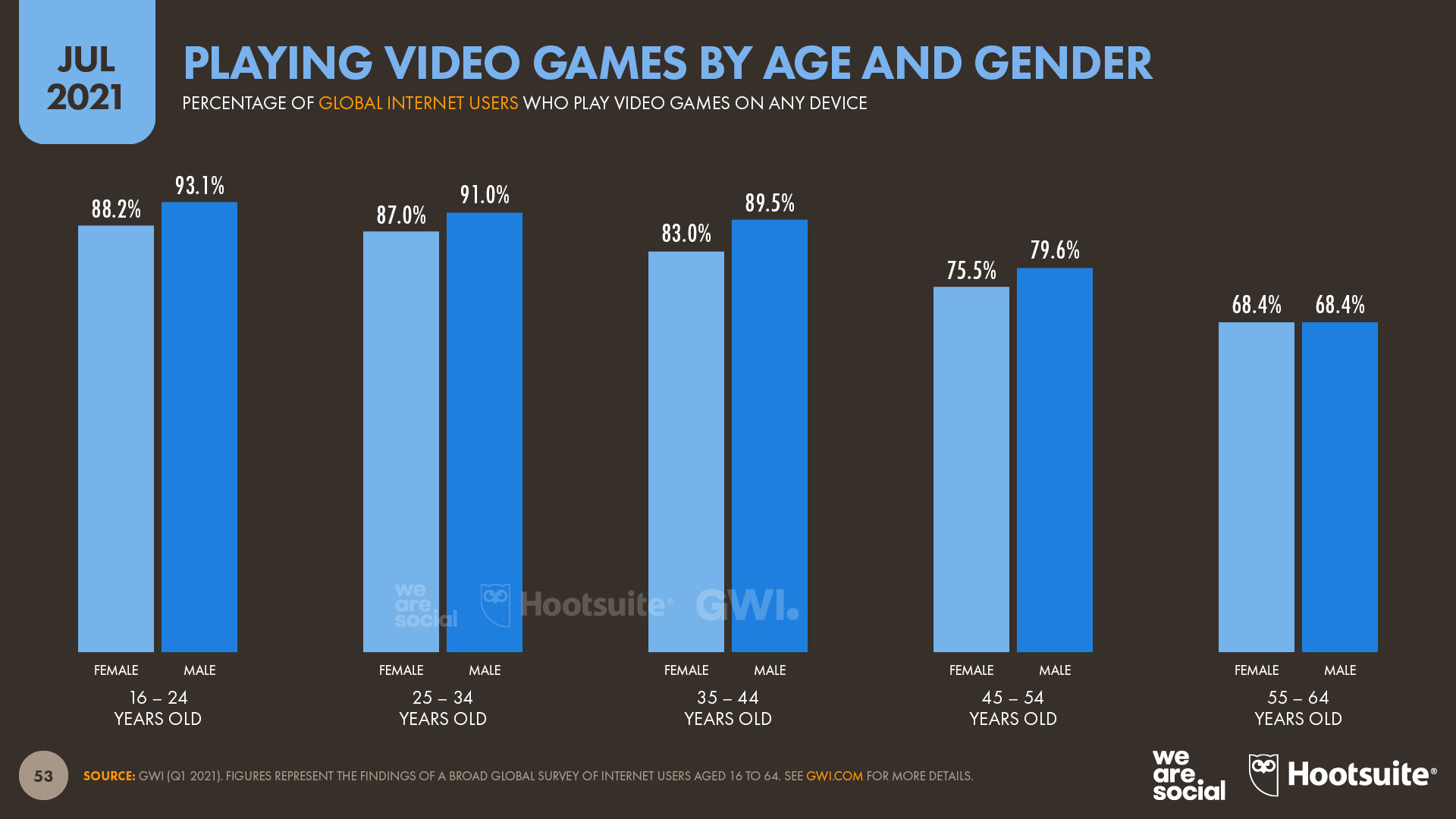 Video Game Players by Age and Gender July 2021 DataReportal