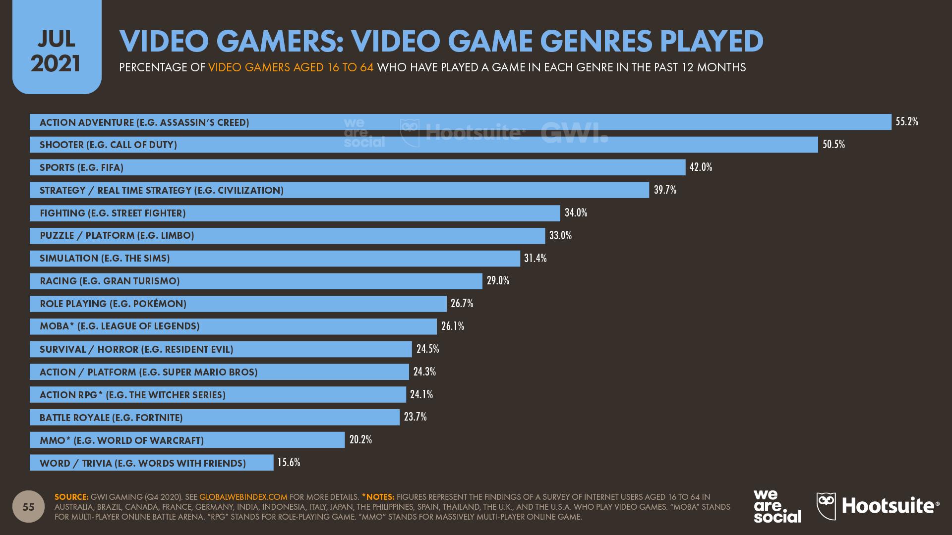 Top Video Game Genres July 2021 DataReportal