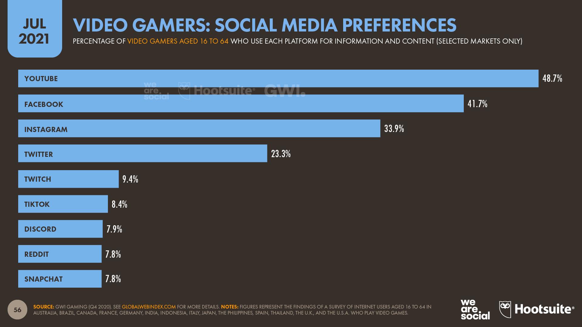 Gamers' Social Media Platform Preferences July 2021 DataReportal