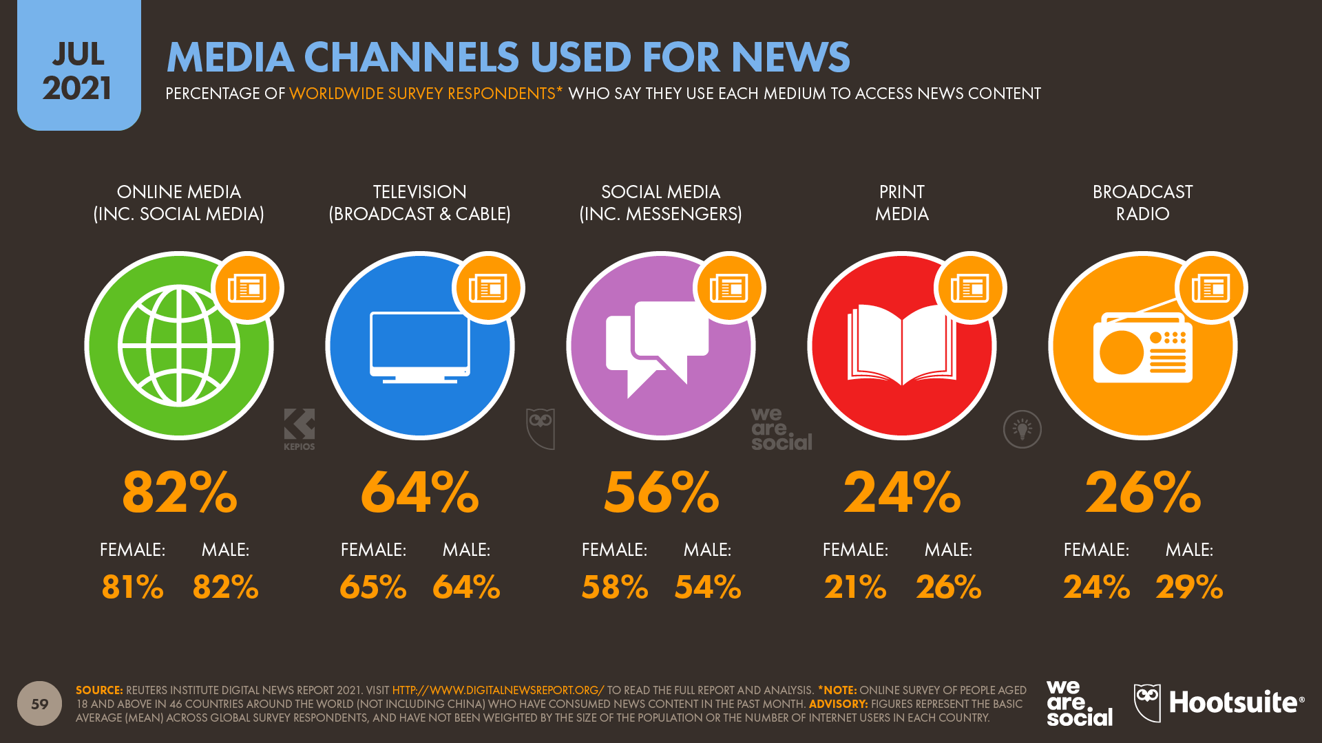 Media Channels Used for News July 2021 DataReportal