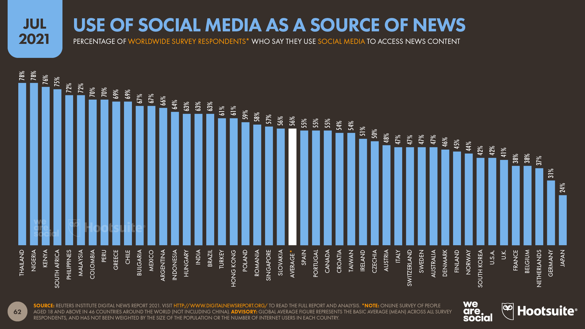 Use of Social Media as a Source of News July 2021 DataReportal