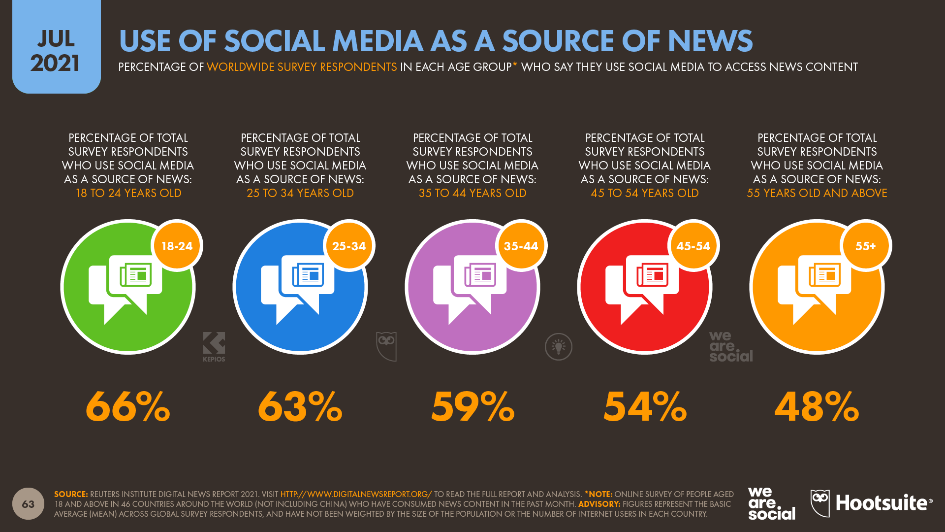 Use of Social Media as a Source of News by Age Group July 2021 DataReportal
