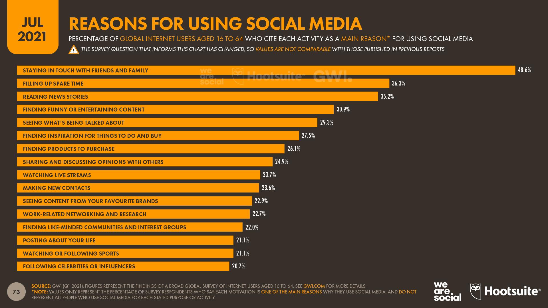 Reasons for Using Social Media July 2021 DataReportal