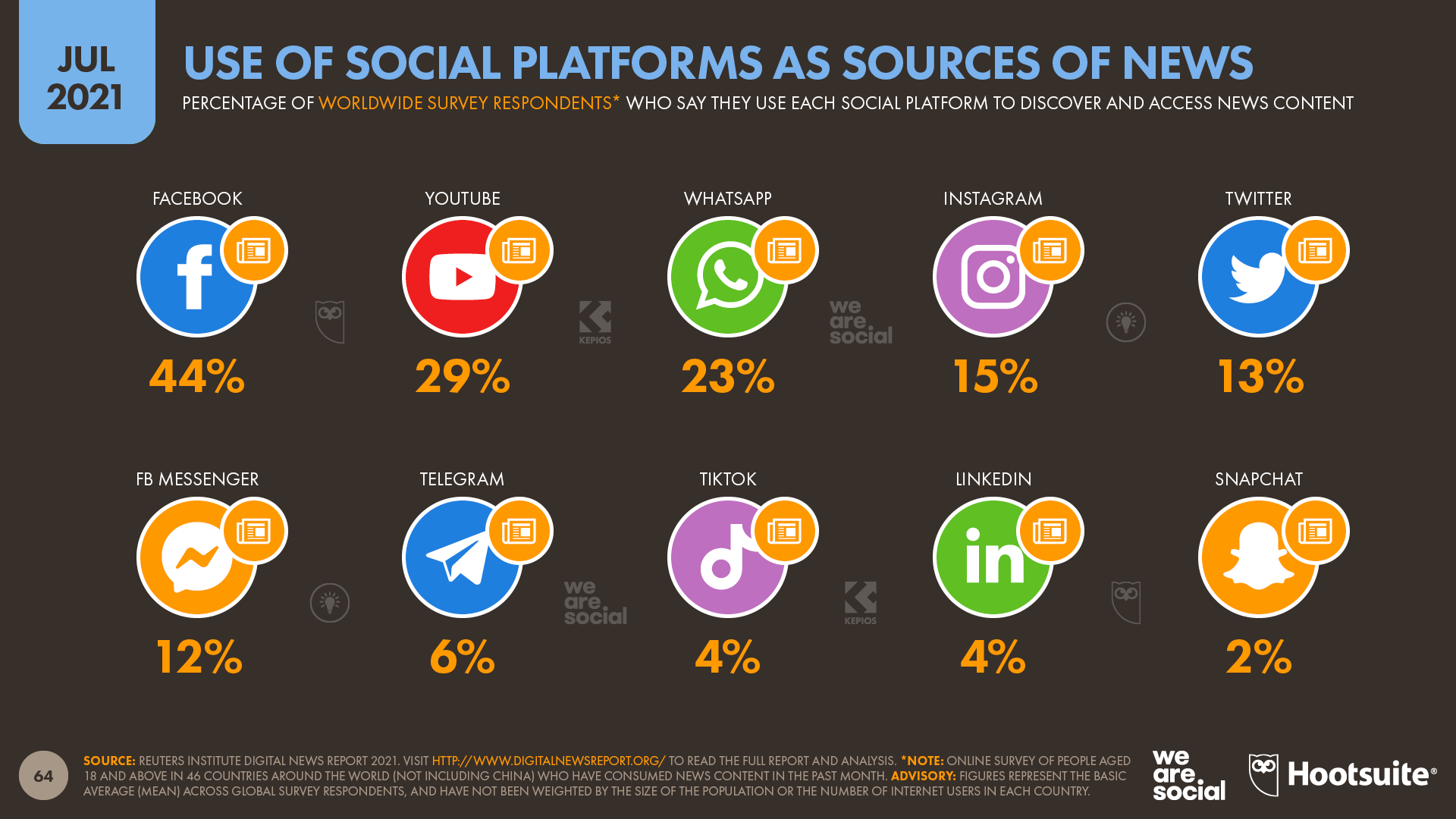Use of Social Platforms as Sources of News July 2021 DataReportal