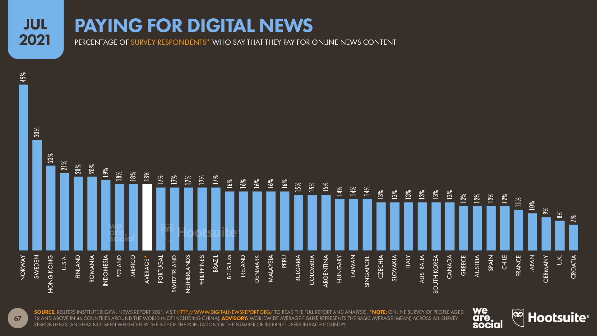 Paying for Digital News July 2021 DataReportal