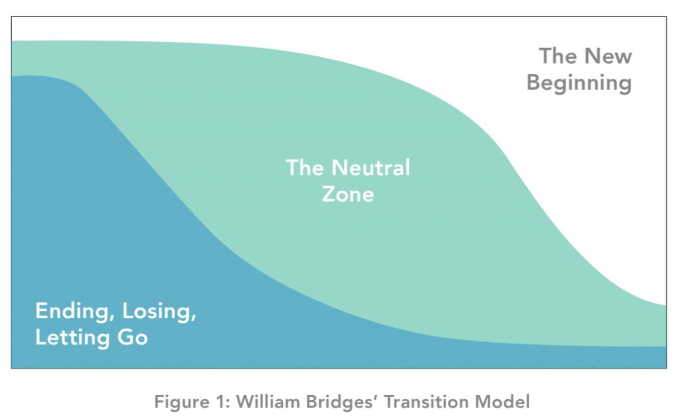 William Bridges Transition Model.png