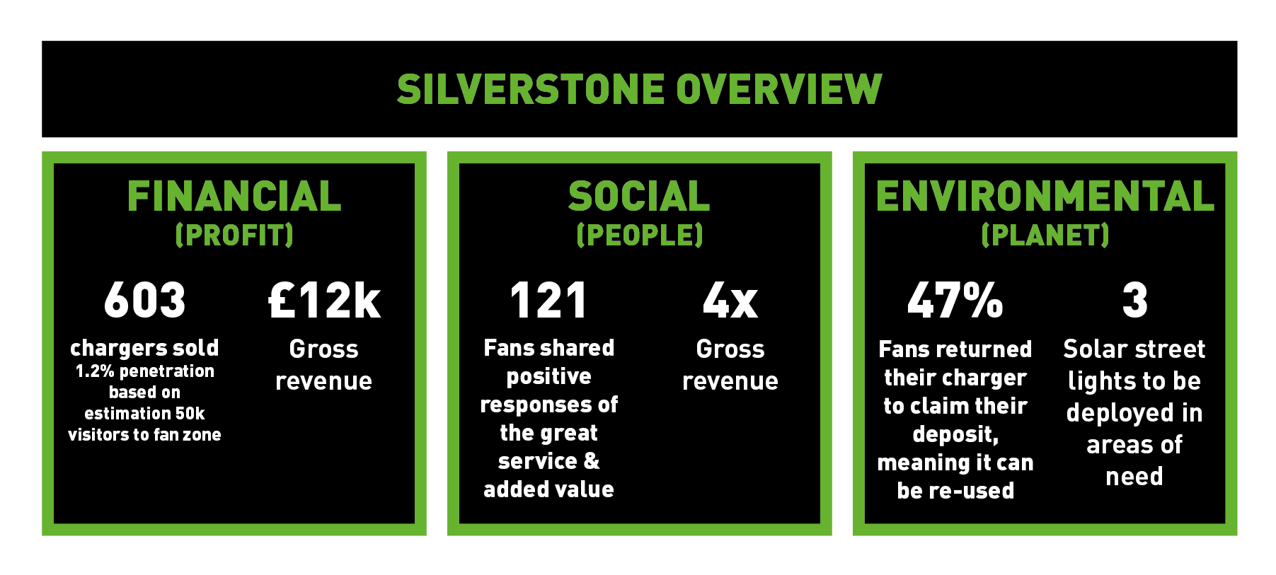 lifesaver silverstone overview-01.png