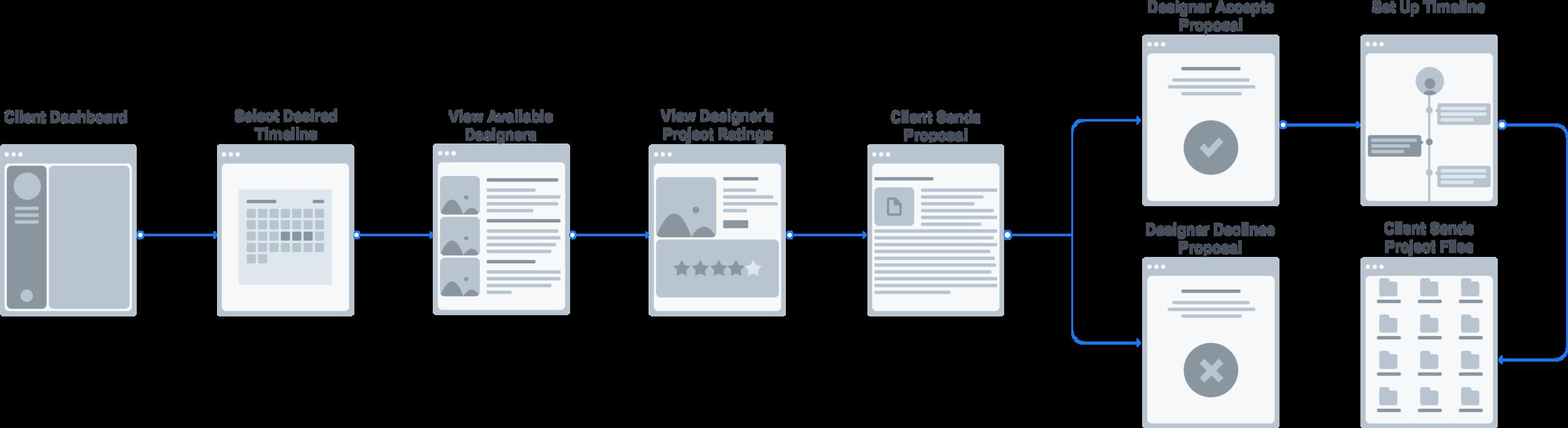 Find Designer For Project.png