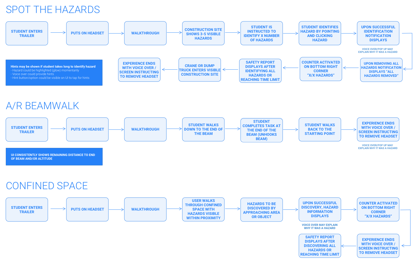 NSCSC - User Flows.png