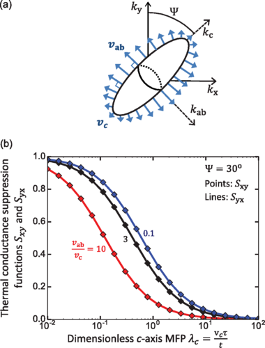 "G. Wehmeyer,  A.D. Pickel,  and C. Dames, "" Onsager reciprocity relation for ballistic phonon heat transport in anisotropic thin films of arbitrary orientation ,""  Physical Review B   98,  014304 (2018)."
