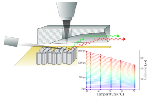 "C.D. Aiello,  A.D. Pickel,  E. Barnard, R.B. Wai, C. Monachon, E. Wong, S. Aloni, F. Ogletree, C. Dames, and N. Ginsberg, ""Cathodoluminescence-based nanoscopic thermometry in a lanthanide-doped phosphor,""   arXiv:1810.07581     [cond-mat.mes-hall]."