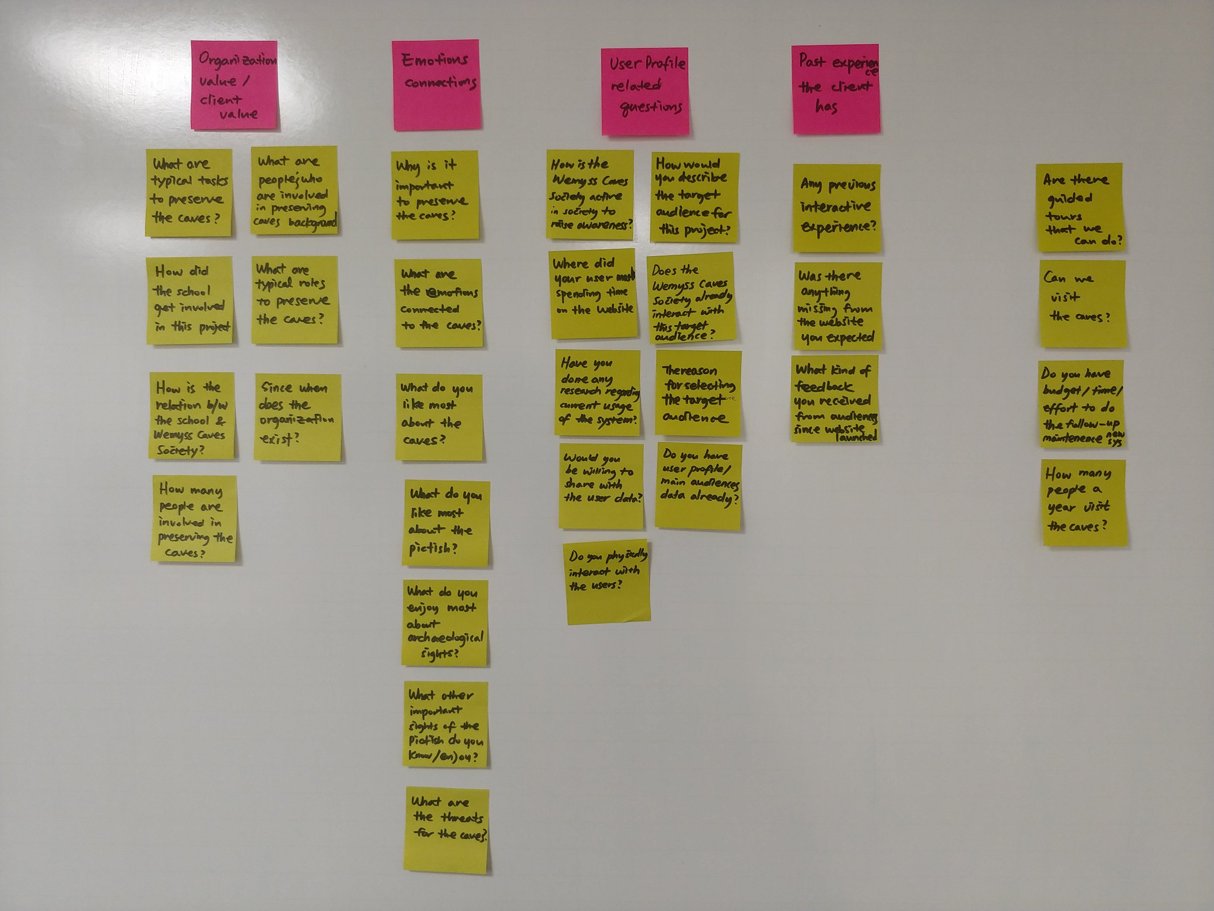 Figure 1. Ideation for Interview