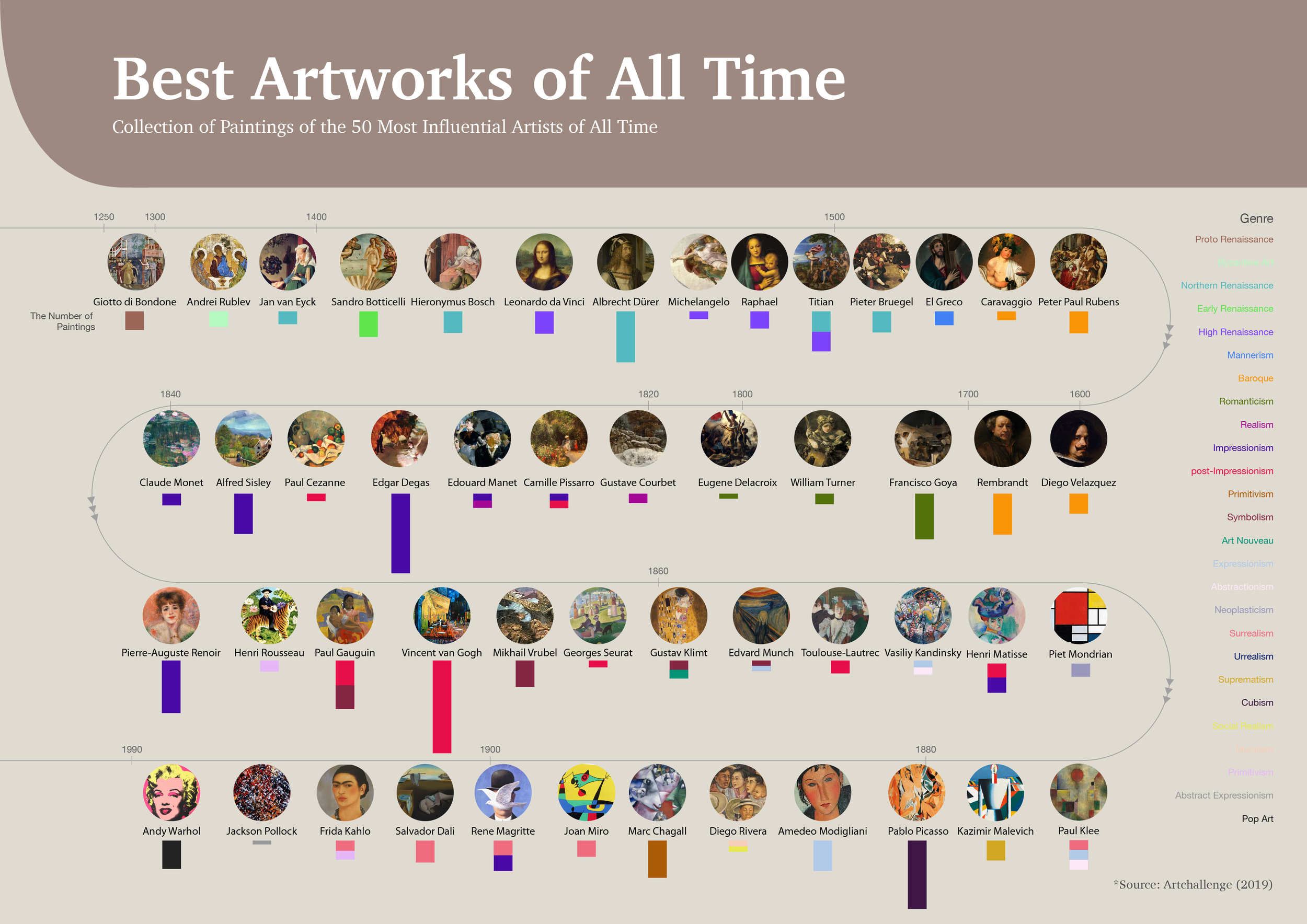 Best Artworks of All Time