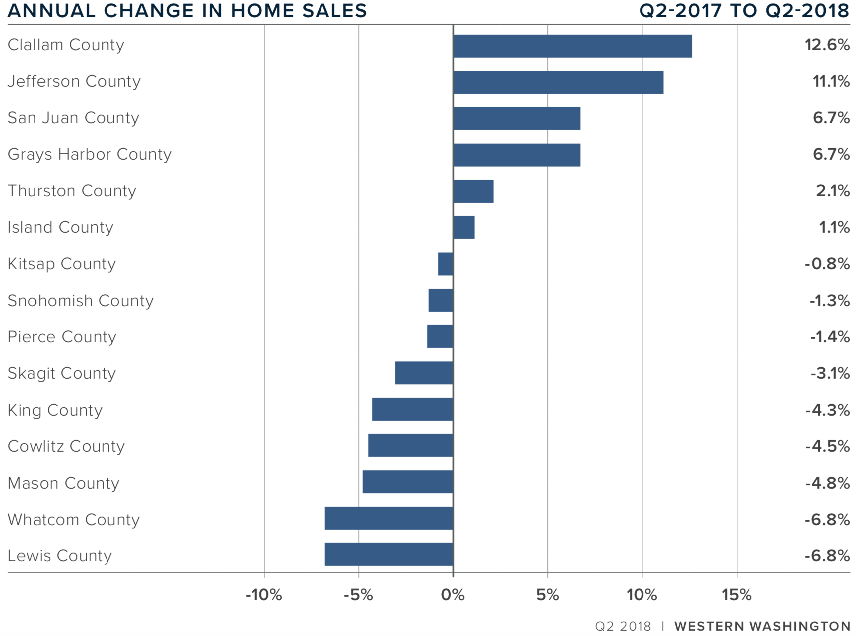 Western Washington Matthew Gardner Real Estate Market Update Q2 July 2018 Gina Madeya Annual Changes