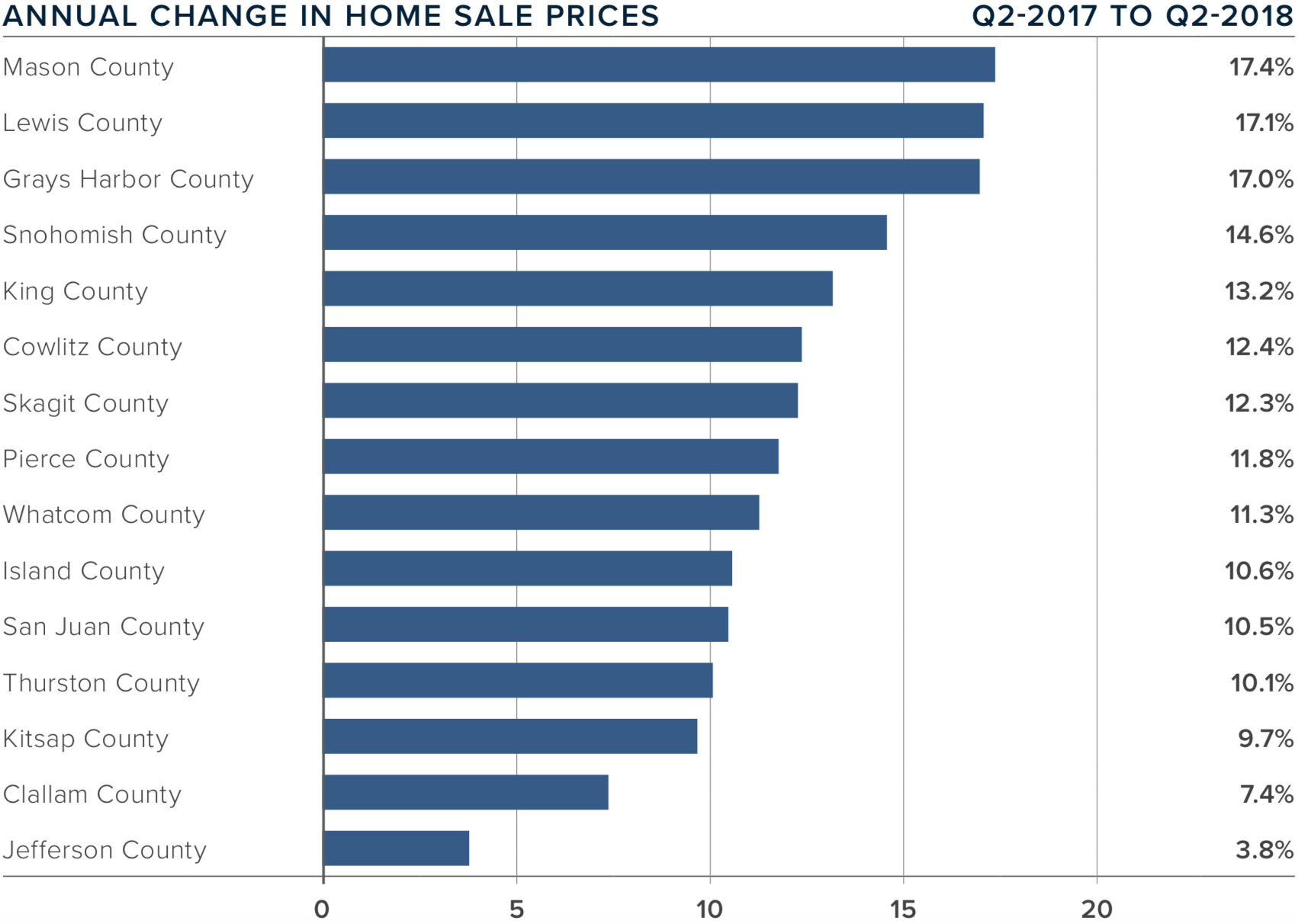 Western Washington Matthew Gardner Real Estate Market Update Q2 July 2018 Gina Madeya Annual Change 1