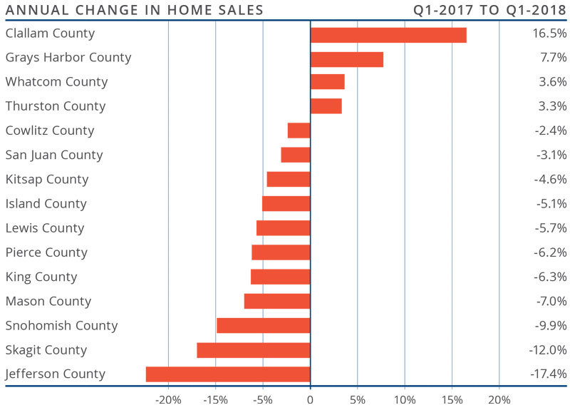 Western Washington Matthew Gardner Real Estate Market Update Q1 April 2018 Annual.jpg