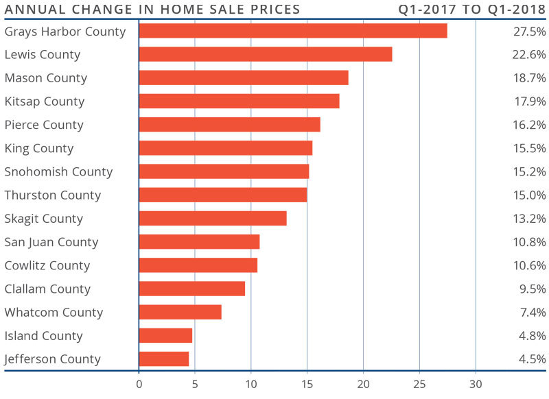 Western Washington Matthew Gardner Real Estate Market Update Q1 April 2018 AC.jpg