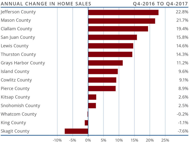 Copy of Western Washington Matthew Gardner Real Estate Market Update Q4 October 2017Annual.jpg