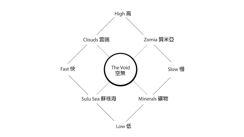 The Exhibition Diagram of 2019 Asian Art Biennial.