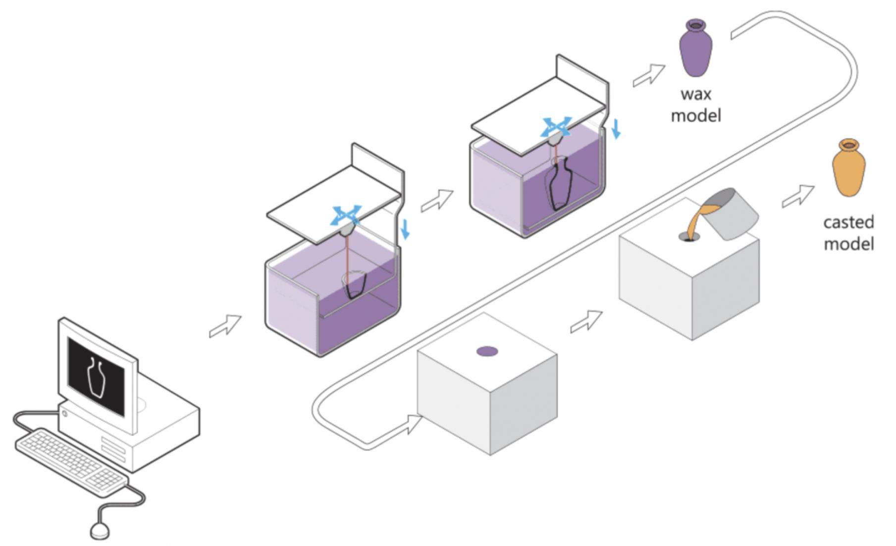 Grafički prikaz uporabe 3D pisača za izradu kalupa u draguljarskoj industriji, izvor: imaterialise.com