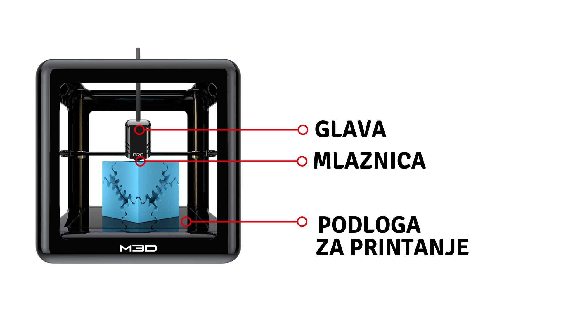 dijelovi FDM/FFF 3D printera -