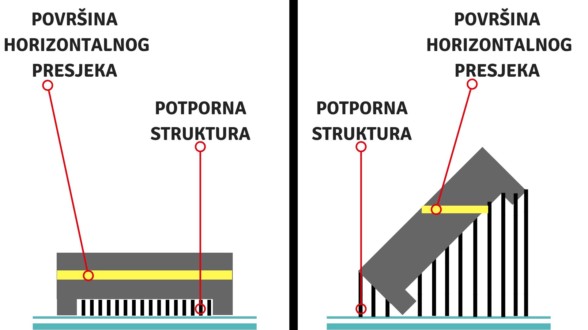 prikaz nepravilne i pravilne orijentacije objekta - nepravilo - lijevo, pravilno - desno