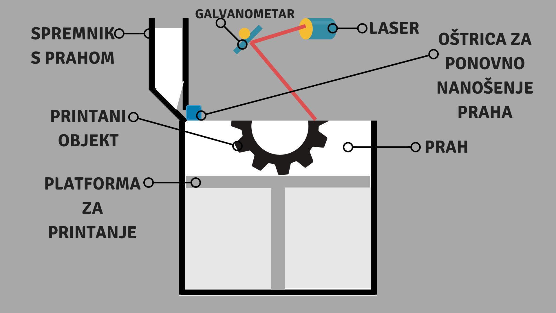 dijelovi SLS 3D printera -