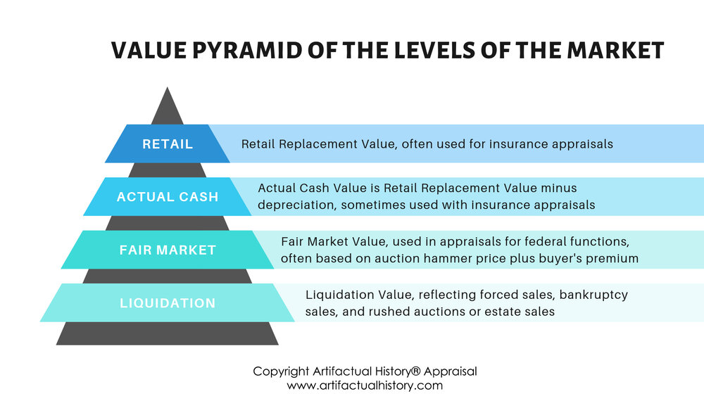 Value Pyramid of The Levels of the Market