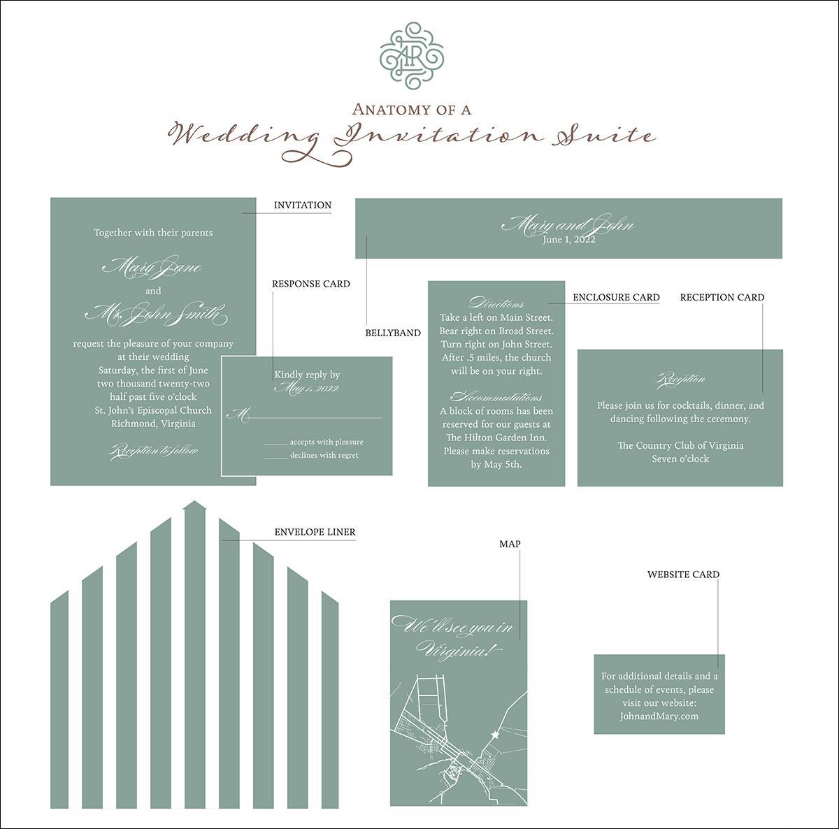 Anatomy of a Wedding Invitation Infographic