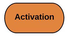 Turnkey_Process_Activation.png