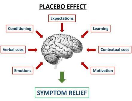 Placebo_Effect_Image.jpg