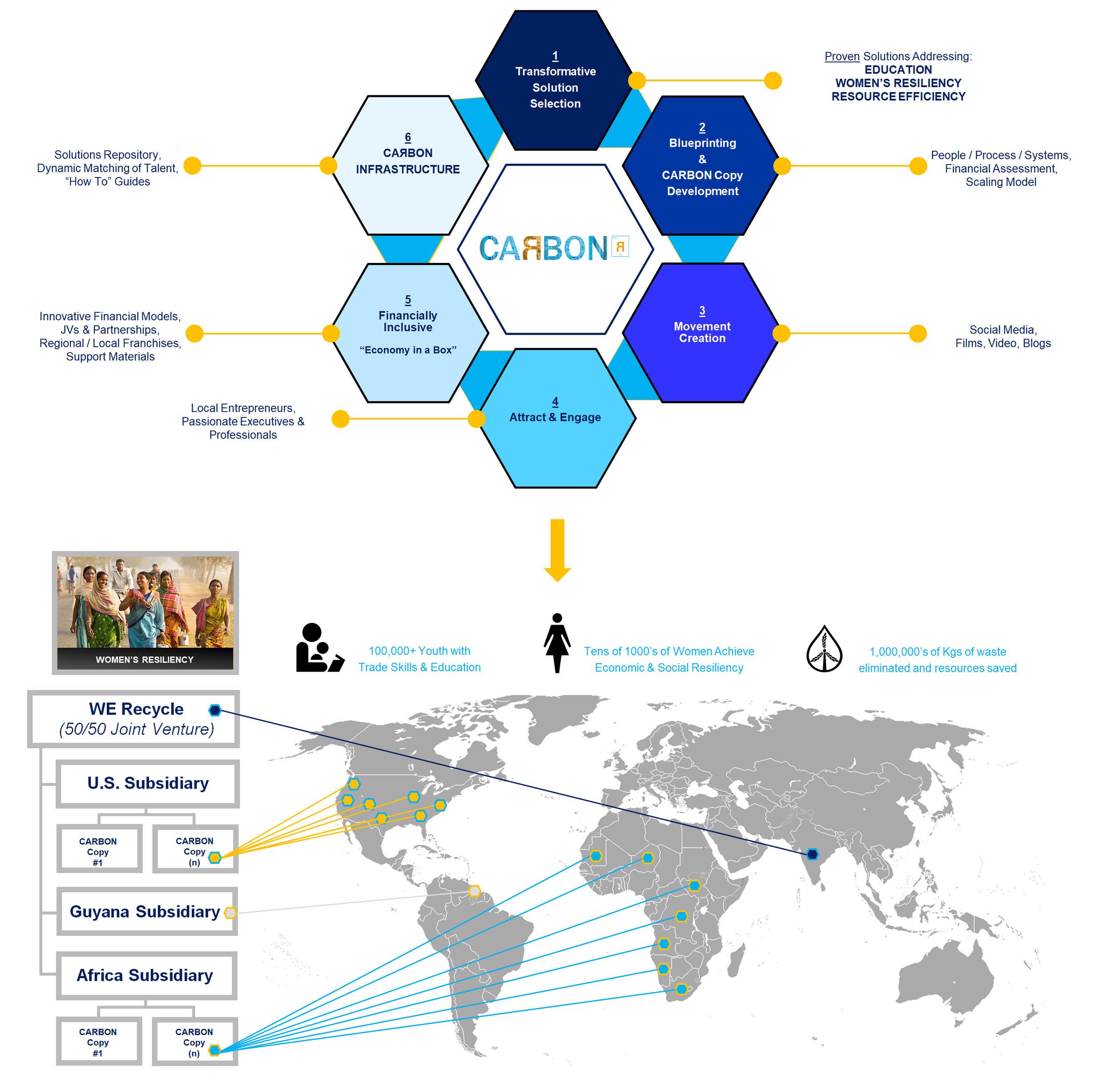 CARBON Business Model.jpg