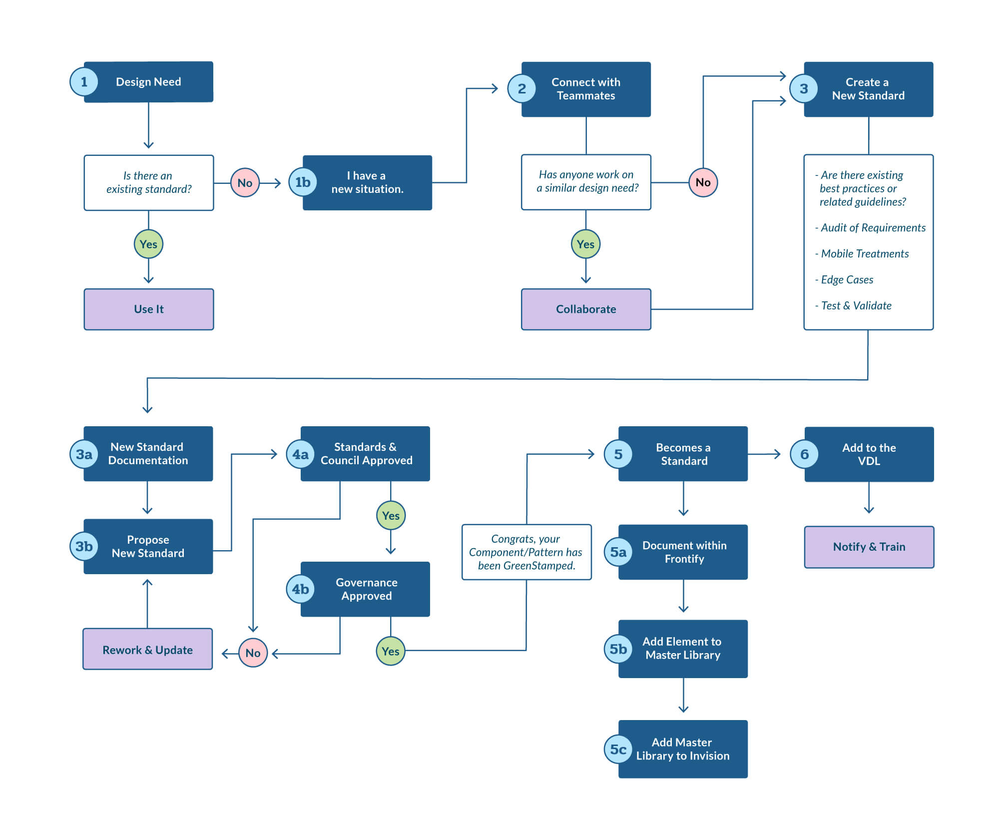 oneCB-Process_1c.jpg