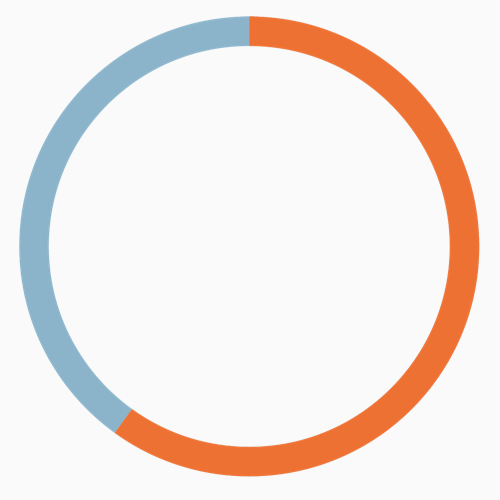 - 63 %